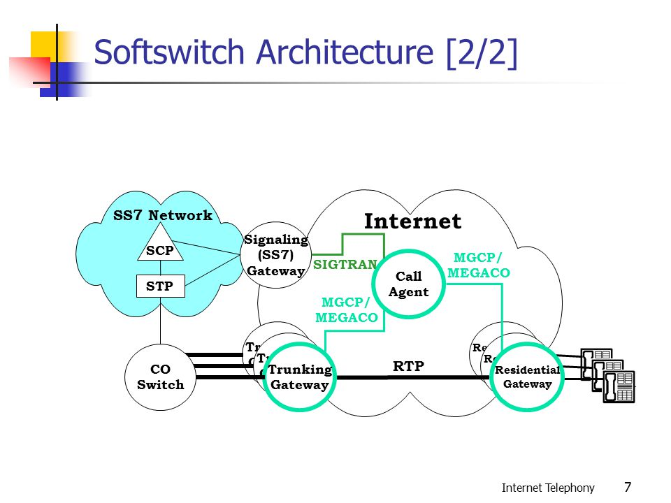 Media gateway control and the softswitch architecture for Home gateway architecture